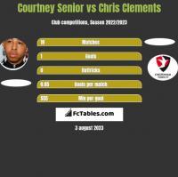Courtney Senior vs Chris Clements h2h player stats