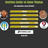 Courtney Senior vs Conor Thomas h2h player stats