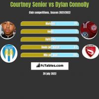 Courtney Senior vs Dylan Connolly h2h player stats