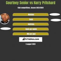 Courtney Senior vs Harry Pritchard h2h player stats