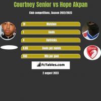 Courtney Senior vs Hope Akpan h2h player stats
