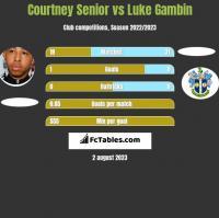 Courtney Senior vs Luke Gambin h2h player stats