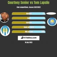 Courtney Senior vs Tom Lapslie h2h player stats