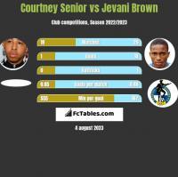 Courtney Senior vs Jevani Brown h2h player stats