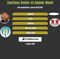 Courtney Senior vs Connor Wood h2h player stats
