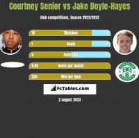 Courtney Senior vs Jake Doyle-Hayes h2h player stats
