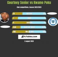 Courtney Senior vs Kwame Poku h2h player stats