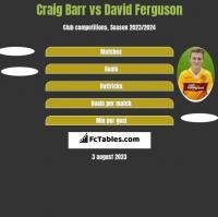 Craig Barr vs David Ferguson h2h player stats