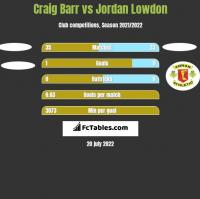 Craig Barr vs Jordan Lowdon h2h player stats