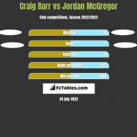 Craig Barr vs Jordan McGregor h2h player stats