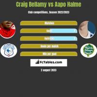 Craig Bellamy vs Aapo Halme h2h player stats
