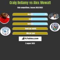 Craig Bellamy vs Alex Mowatt h2h player stats