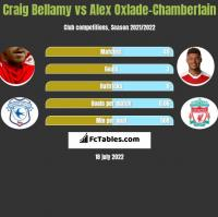Craig Bellamy vs Alex Oxlade-Chamberlain h2h player stats