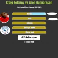 Craig Bellamy vs Aron Gunnarsson h2h player stats