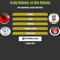 Craig Bellamy vs Ben Watson h2h player stats