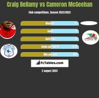 Craig Bellamy vs Cameron McGeehan h2h player stats