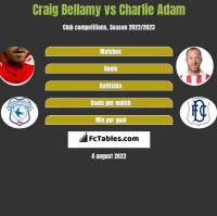 Craig Bellamy vs Charlie Adam h2h player stats