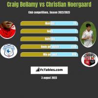 Craig Bellamy vs Christian Noergaard h2h player stats