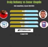 Craig Bellamy vs Conor Chaplin h2h player stats
