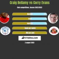 Craig Bellamy vs Corry Evans h2h player stats