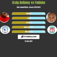 Craig Bellamy vs Fabinho h2h player stats