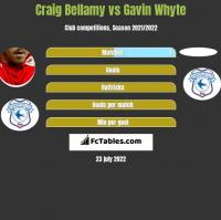 Craig Bellamy vs Gavin Whyte h2h player stats