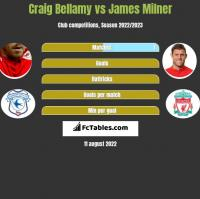 Craig Bellamy vs James Milner h2h player stats