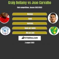 Craig Bellamy vs Joao Carvalho h2h player stats