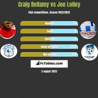 Craig Bellamy vs Joe Lolley h2h player stats