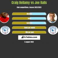 Craig Bellamy vs Joe Ralls h2h player stats