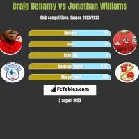 Craig Bellamy vs Jonathan Williams h2h player stats