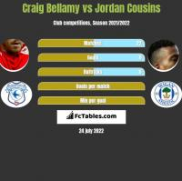Craig Bellamy vs Jordan Cousins h2h player stats