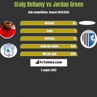 Craig Bellamy vs Jordan Green h2h player stats
