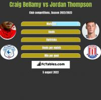 Craig Bellamy vs Jordan Thompson h2h player stats