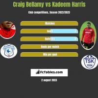 Craig Bellamy vs Kadeem Harris h2h player stats