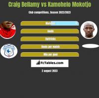 Craig Bellamy vs Kamohelo Mokotjo h2h player stats