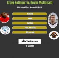 Craig Bellamy vs Kevin McDonald h2h player stats