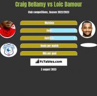 Craig Bellamy vs Loic Damour h2h player stats
