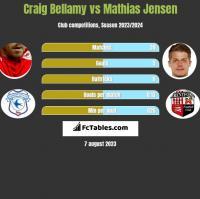 Craig Bellamy vs Mathias Jensen h2h player stats
