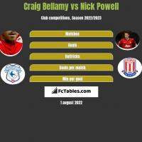 Craig Bellamy vs Nick Powell h2h player stats