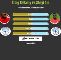 Craig Bellamy vs Sheyi Ojo h2h player stats