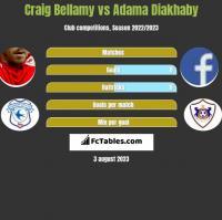 Craig Bellamy vs Adama Diakhaby h2h player stats