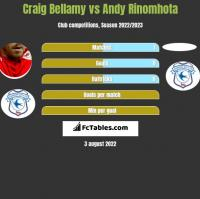 Craig Bellamy vs Andy Rinomhota h2h player stats