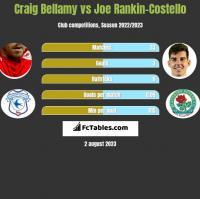 Craig Bellamy vs Joe Rankin-Costello h2h player stats
