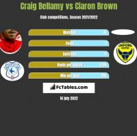 Craig Bellamy vs Ciaron Brown h2h player stats