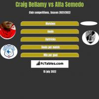 Craig Bellamy vs Alfa Semedo h2h player stats