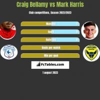Craig Bellamy vs Mark Harris h2h player stats