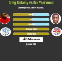 Craig Bellamy vs Dru Yearwood h2h player stats