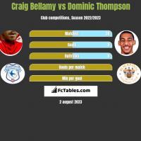 Craig Bellamy vs Dominic Thompson h2h player stats