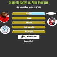 Craig Bellamy vs Finn Stevens h2h player stats